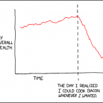 [xkcd] Bacon and Health