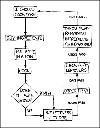 xkcd comic strip about cooking
