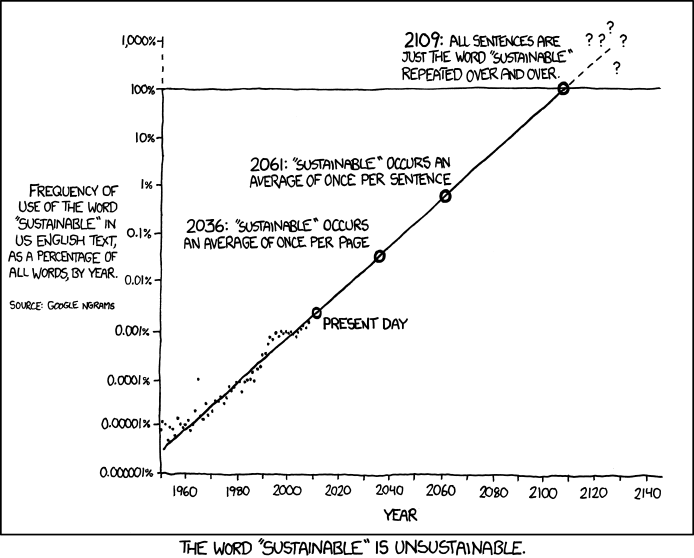 XKCD Comic Strip claiming that The Word Sustainable is Unsustainable